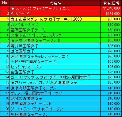 itf-womans-circuit-japan